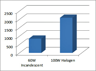 halogen vs sealed beam